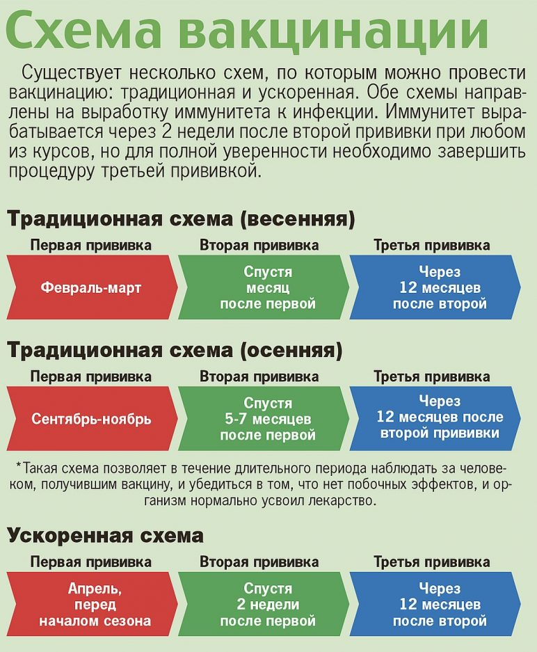 виды вакцинации
