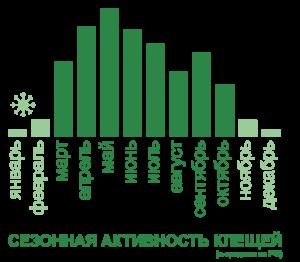 сезон клеща в России